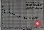 Image of decrease in circulation Detroit Michigan Henry Ford Hospital USA, 1936, second 10 stock footage video 65675023147